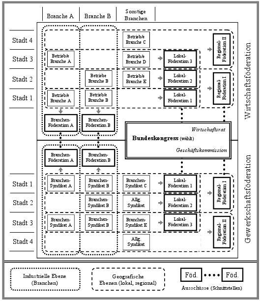 Modellskizze für eine gewerkschaftlich-wirtschaftliche Doppelstruktur