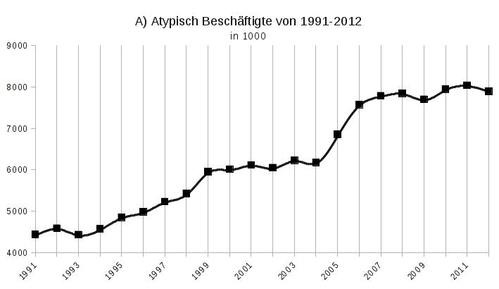 1A) Atypisch Beschäftigte von 1991-21012