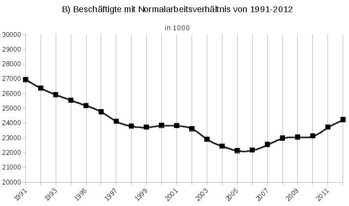 1B) Beschäftigte mit Normalarbeitsverhältnis con 1991-2012