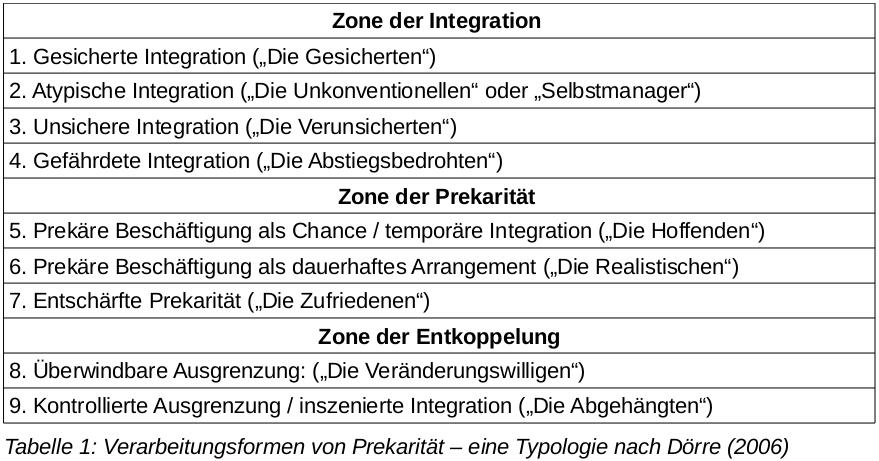 Tabelle-1-Prekaere-Arbeit.png