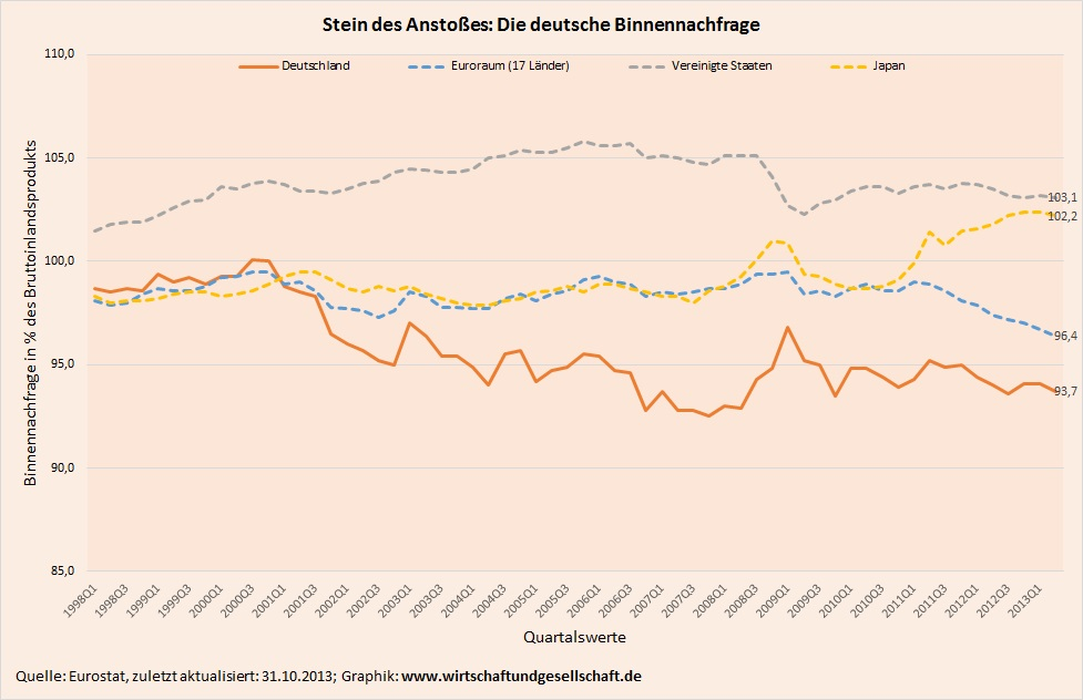 Entwicklung der Binnennachfrage 1998-2013