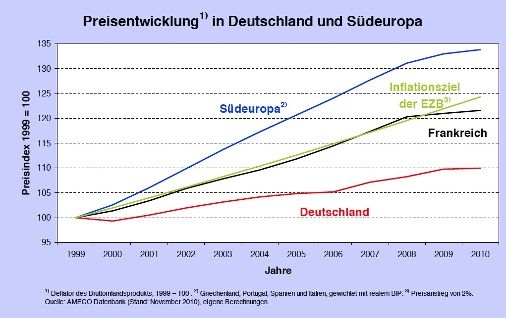 Preisentwickling in Deutschland und Südeuropa