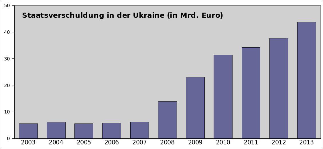 Die Maidanrevolte wird nur selten in einen Zusammenhang mit der Weltwirtschaftskrise ab 2008 gestellt. Die Kanalisierung der sozialen Kämpfe in ethnische Konflikte war dabei jedoch von Anfang eine Strategie der ukrainischen Oligarchen. (Datenquelle: IWF)