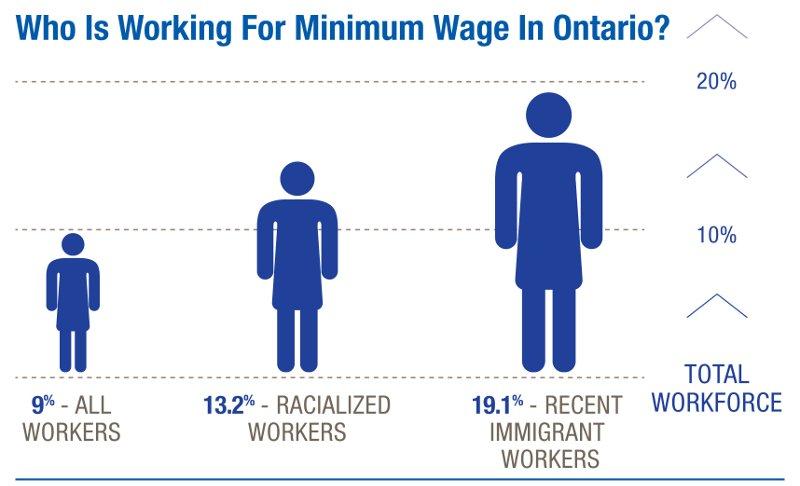 Mindestlohn: Betroffen sind vor allem Migrant*innen und rassistisch ausgegrenzte Arbeiter*innen