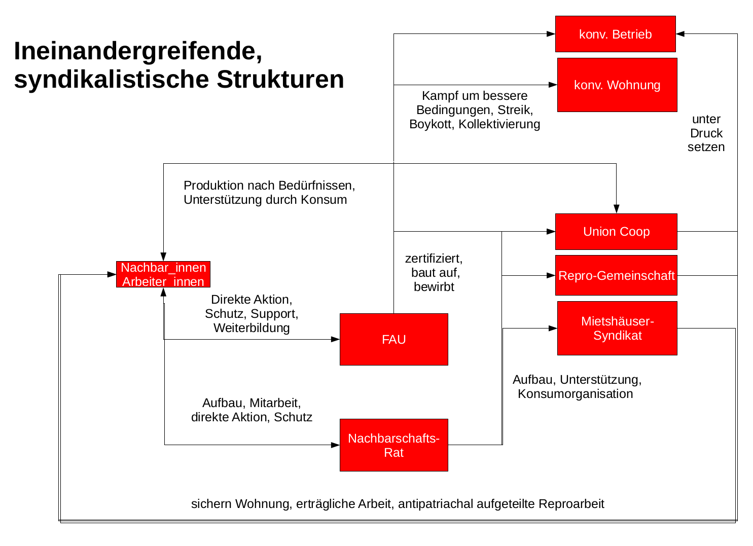 Atemberaubend Elektrischer Schütz Schaltplan Zeitgenössisch - Die ...